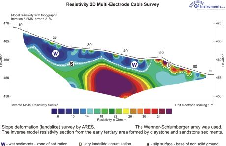 Resistivity 2D Multicable-Electrode Cable Survey